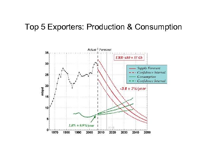 Top 5 Exporters: Production & Consumption