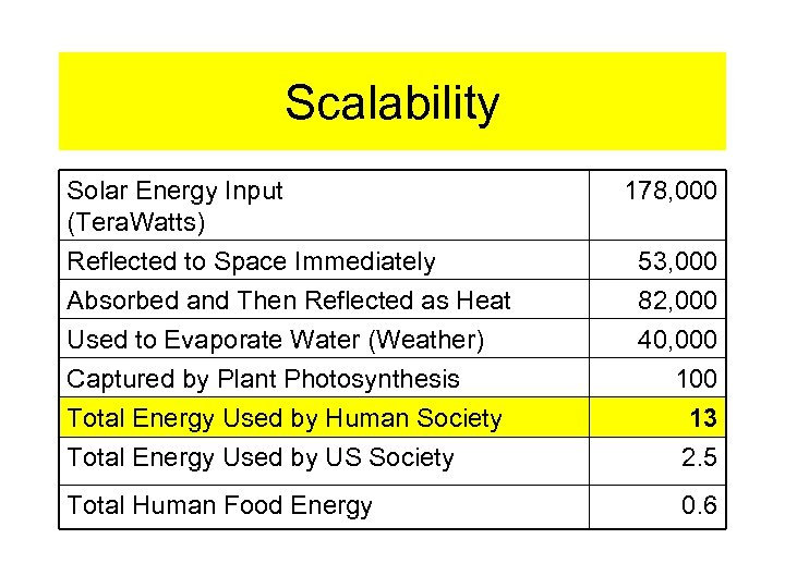 Scalability Solar Energy Input (Tera. Watts) Reflected to Space Immediately Absorbed and Then Reflected