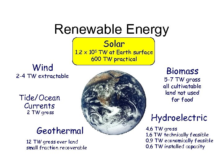 Renewable Energy Solar Wind 1. 2 x 105 TW at Earth surface 600 TW