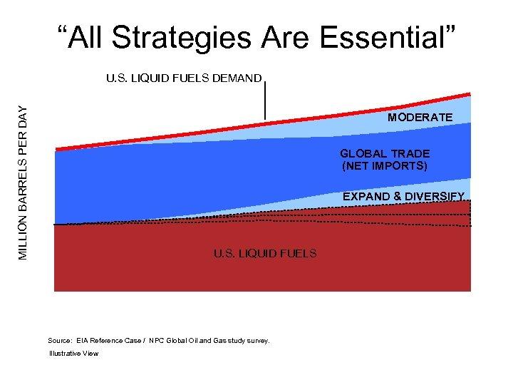 """All Strategies Are Essential"" MILLION BARRELS PER DAY 30 U. S. LIQUID FUELS DEMAND"