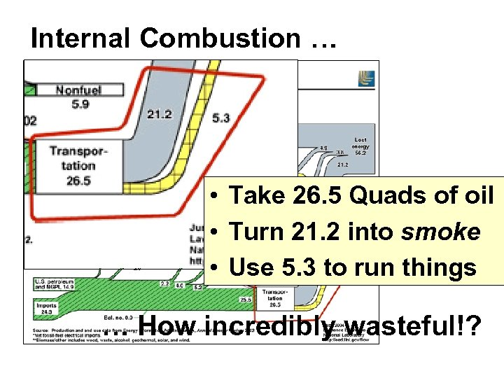 Internal Combustion … • Take 26. 5 Quads of oil • Turn 21. 2