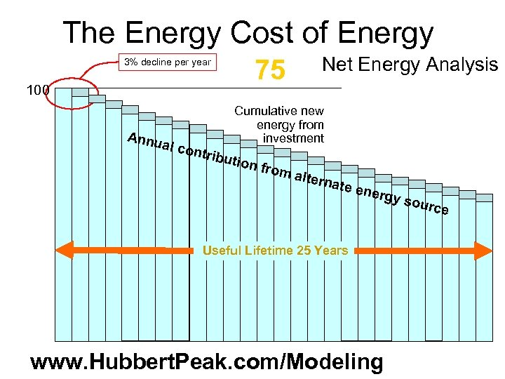 The Energy Cost of Energy 3% decline per year 100 Annu Net Energy Analysis