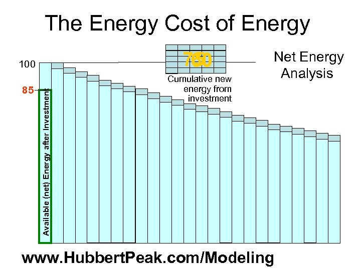 The Energy Cost of Energy 75 60 85 Cumulative new energy from investment Available