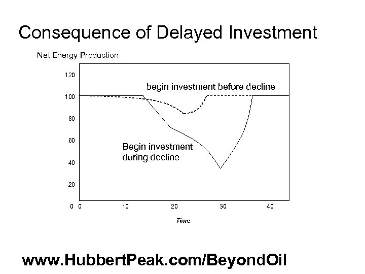 Consequence of Delayed Investment Net Energy Production 120 begin investment before decline 100 80