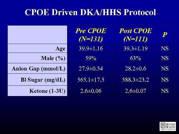 CPOE Driven DKA/HHS Protocol Pre CPOE (N=131) Post CPOE (N=111) P 39. 9± 1.