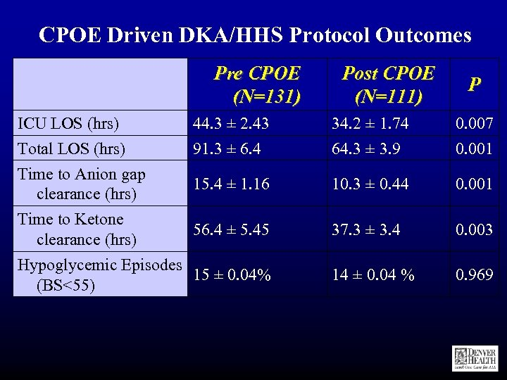 CPOE Driven DKA/HHS Protocol Outcomes Pre CPOE (N=131) ICU LOS (hrs) Total LOS (hrs)
