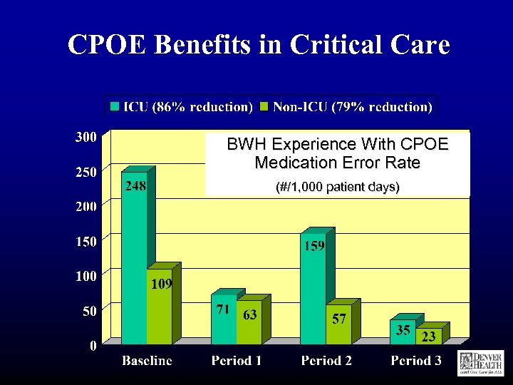 CPOE Benefits in Critical Care BWH Experience With CPOE Medication Error Rate (#/1, 000