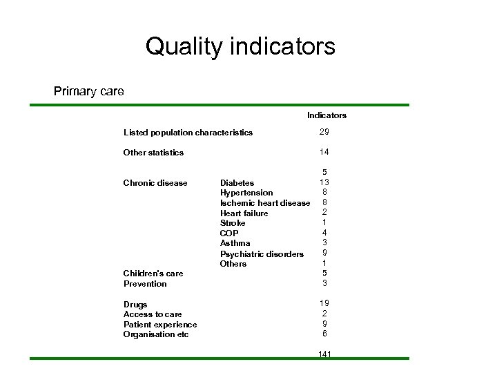 Quality indicators Primary care Indicators Listed population characteristics 29 Other statistics 14 Children's care