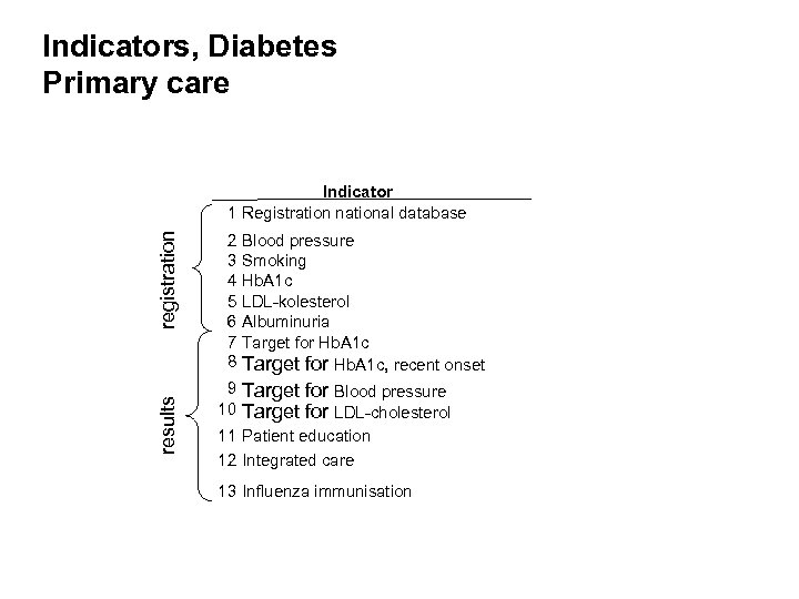 Indicators, Diabetes Primary care results registration Indicator 1 Registration national database 2 3 4
