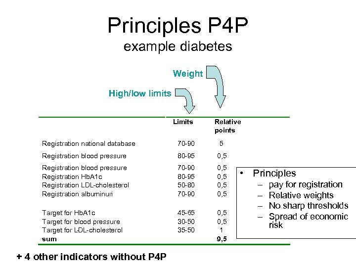 Principles P 4 P example diabetes Weight High/low limits Limits Relative points Registration national