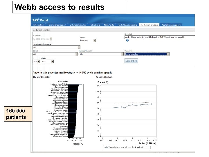 Webb access to results 160 000 patients