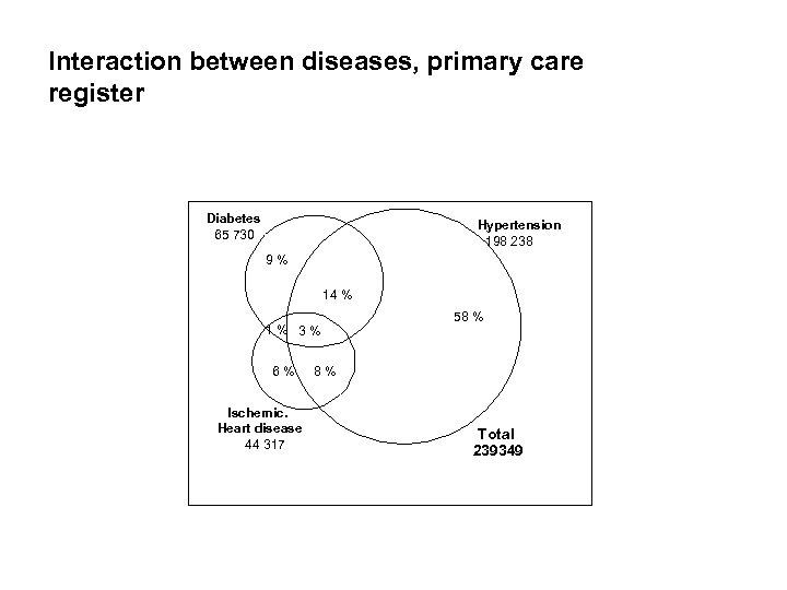 Interaction between diseases, primary care register Diabetes 65 730 Hypertension 198 238 9% 14