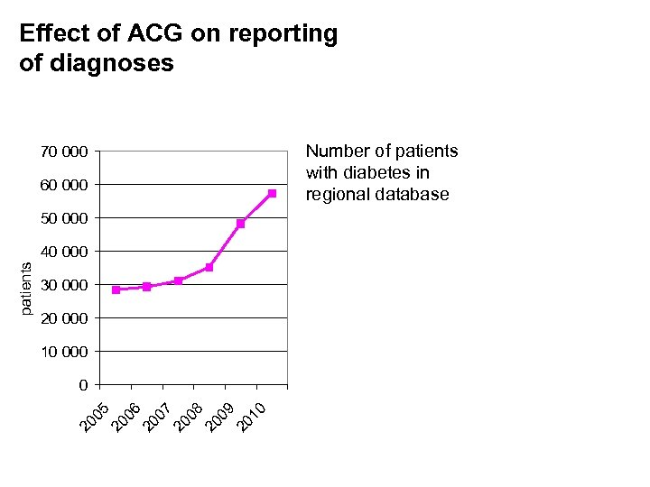 Effect of ACG on reporting of diagnoses Number of patients with diabetes in regional