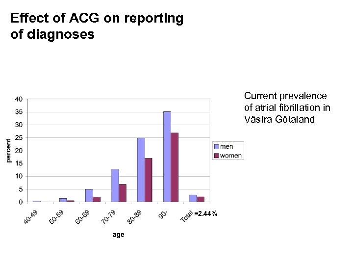 Effect of ACG on reporting of diagnoses Current prevalence of atrial fibrillation in Västra