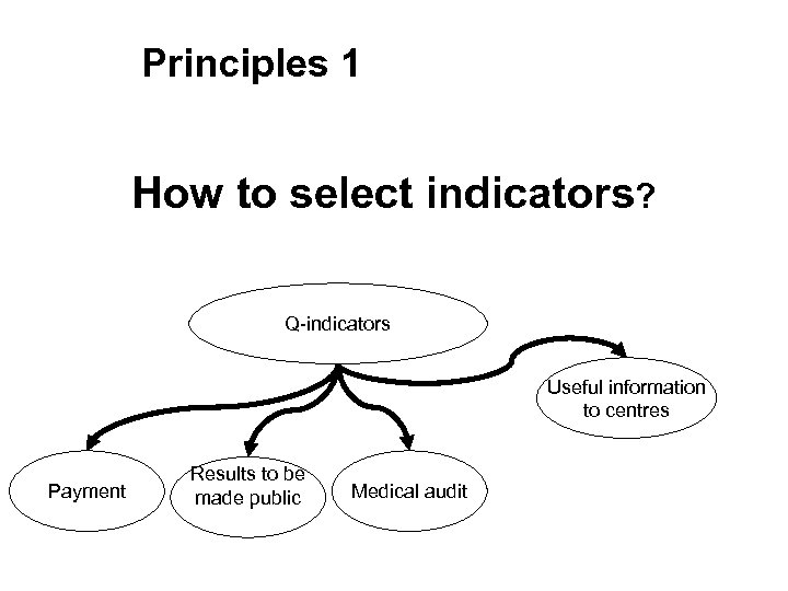 Principles 1 How to select indicators? Q-indicators Useful information to centres Payment Results to
