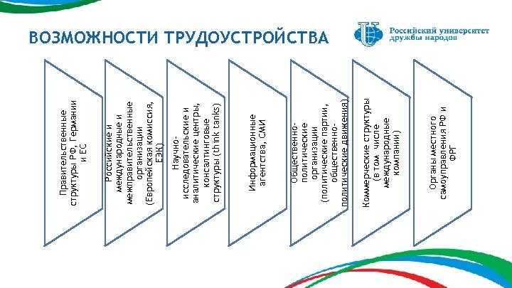 Органы местного самоуправления РФ и ФРГ Коммерческие структуры (в том числе международные компании) Общественнополитические