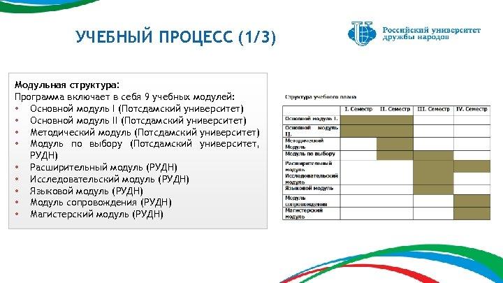 УЧЕБНЫЙ ПРОЦЕСС (1/3) Модульная структура: Программа включает в себя 9 учебных модулей: • Основной