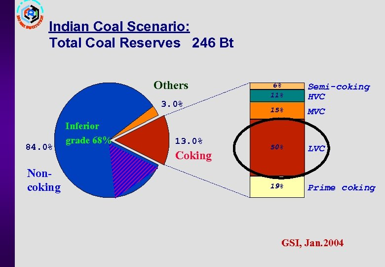 Indian Coal Scenario: Total Coal Reserves 246 Bt Others 3. 0% 84. 0% Noncoking