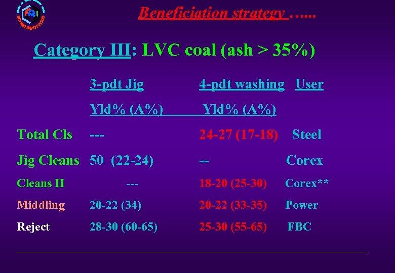 Beneficiation strategy …. . . Category III: LVC coal (ash > 35%) III 3