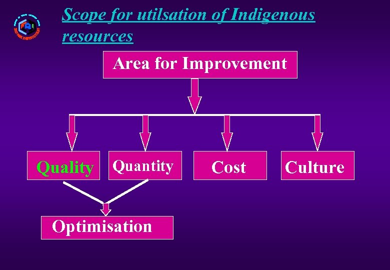 Scope for utilsation of Indigenous resources Area for Improvement Quality Quantity Optimisation Cost Culture