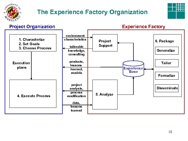 The Experience Factory Organization Project Organization 1. Characterize 2. Set Goals 3. Choose Process