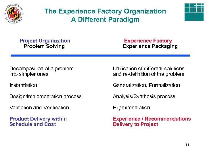 The Experience Factory Organization A Different Paradigm Project Organization Problem Solving Experience Factory Experience
