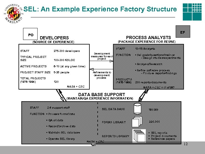 SEL: An Example Experience Factory Structure PO EF PROCESS ANALYSTS DEVELOPERS (PACKAGE EXPERIENCE FOR