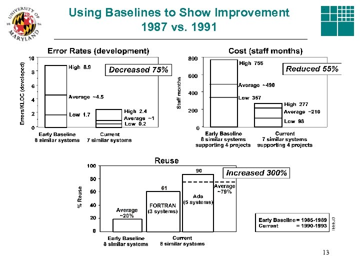 Using Baselines to Show Improvement 1987 vs. 1991 13