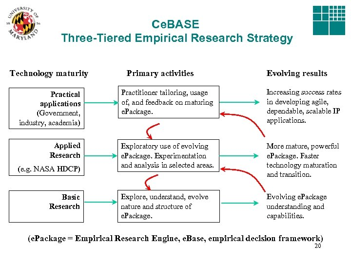 Ce. BASE Three-Tiered Empirical Research Strategy Technology maturity Primary activities Evolving results Practical applications