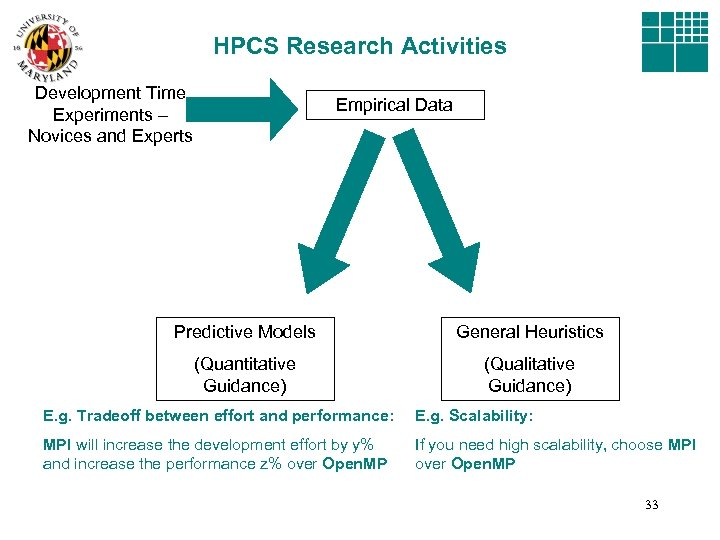 HPCS Research Activities Development Time Experiments – Novices and Experts Empirical Data Predictive Models