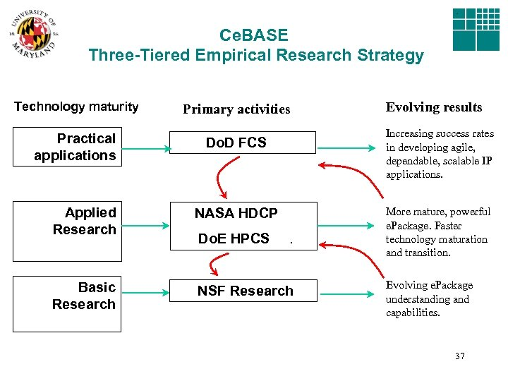 Ce. BASE Three-Tiered Empirical Research Strategy Technology maturity Practical applications Primary activities Increasing success