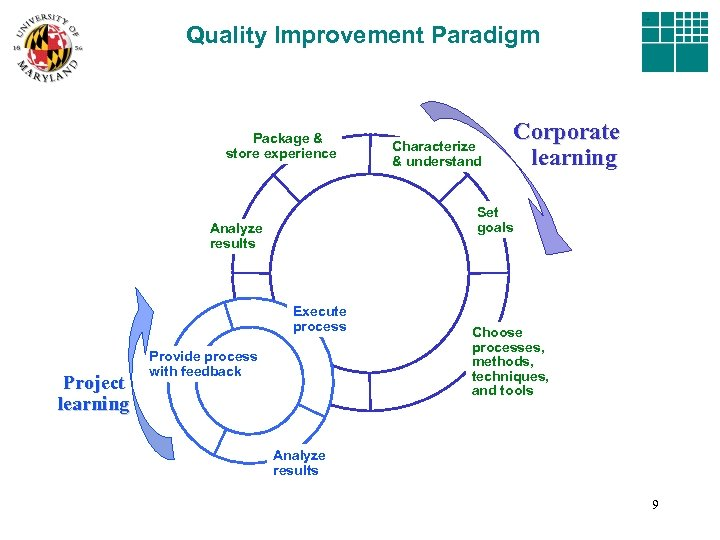 Quality Improvement Paradigm Package & store experience Corporate learning Set goals Analyze results Execute