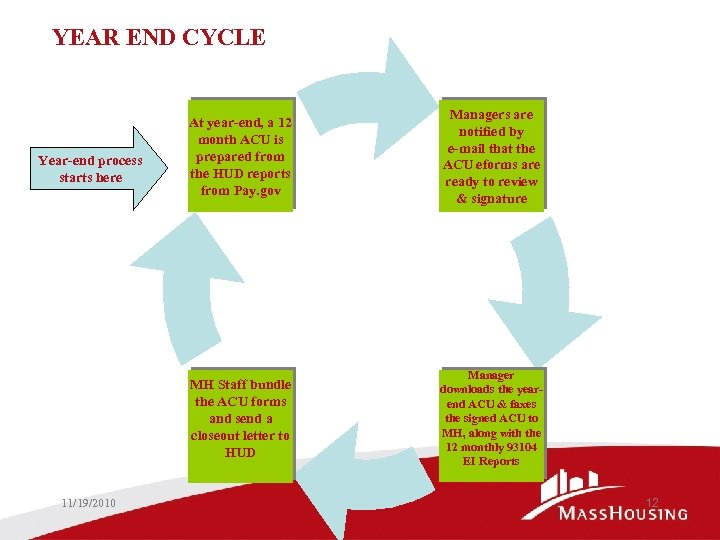 YEAR END CYCLE 11/19/2010 Managers are notified by e-mail that the ACU eforms are