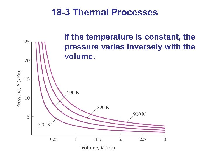 18 -3 Thermal Processes If the temperature is constant, the pressure varies inversely with