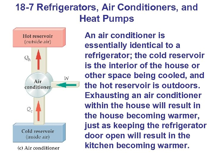 18 -7 Refrigerators, Air Conditioners, and Heat Pumps An air conditioner is essentially identical
