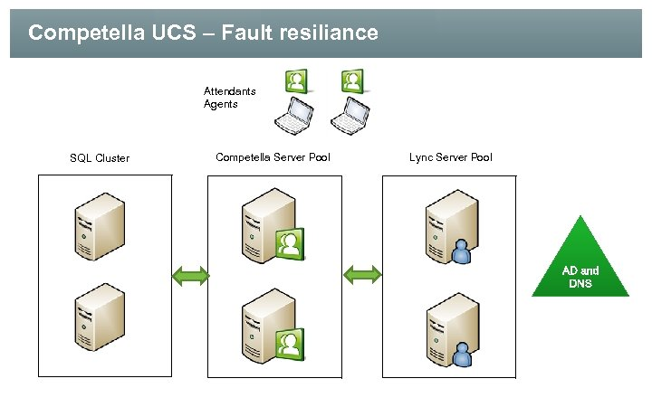 Competella UCS – Fault resiliance Attendants Agents SQL Cluster Competella Server Pool Lync Server