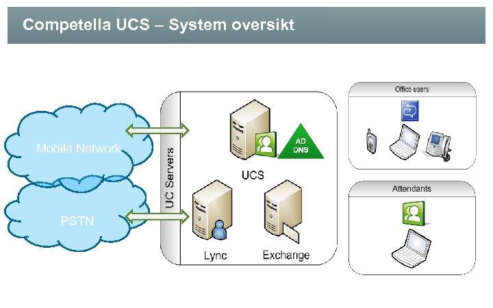 Competella UCS – System oversikt Mobile Network PSTN
