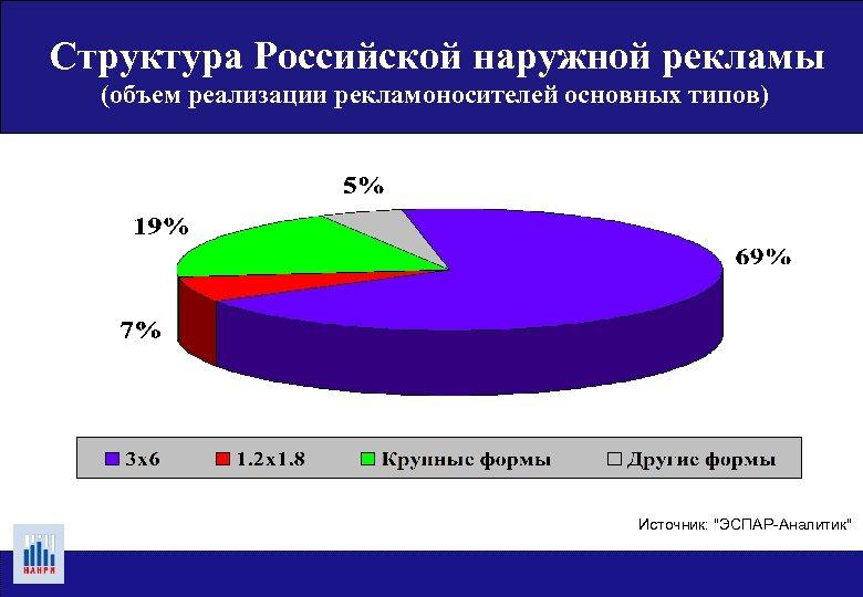 Структура Российской наружной рекламы (объем реализации рекламоносителей основных типов) Источник: