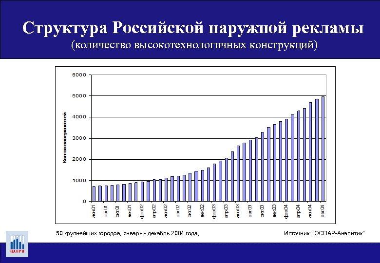 Структура Российской наружной рекламы (количество высокотехнологичных конструкций) 50 крупнейших городов, январь - декабрь 2004
