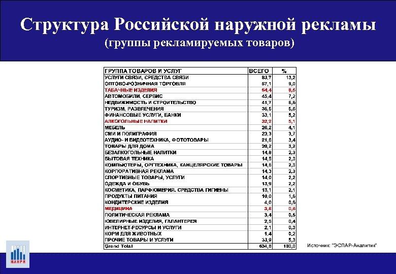 Структура Российской наружной рекламы (группы рекламируемых товаров) Источник:
