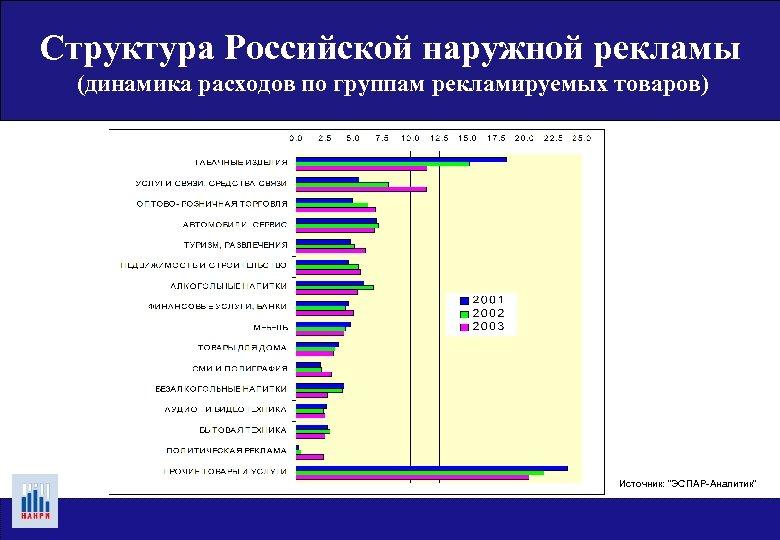 Структура Российской наружной рекламы (динамика расходов по группам рекламируемых товаров) Источник: