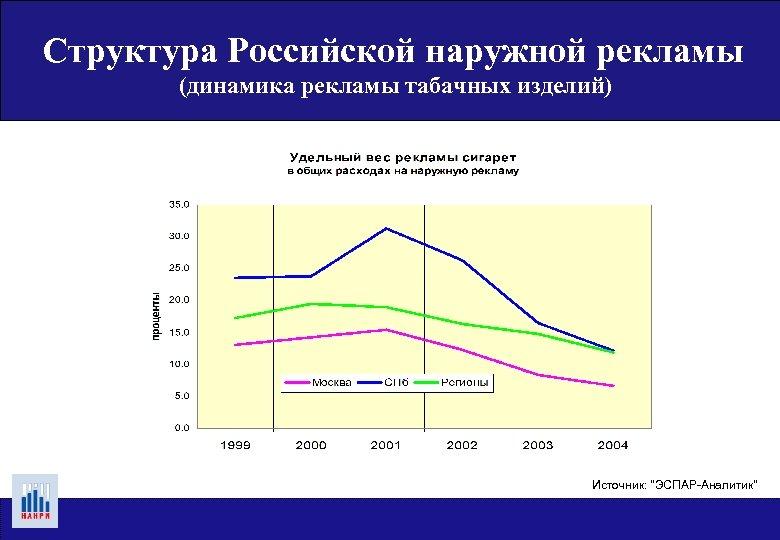 Структура Российской наружной рекламы (динамика рекламы табачных изделий) Источник: