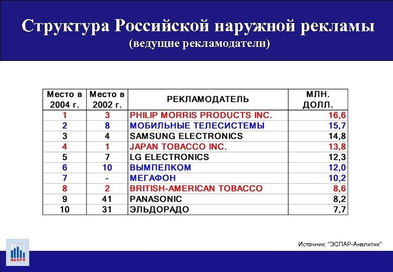 Структура Российской наружной рекламы (ведущие рекламодатели) Источник: