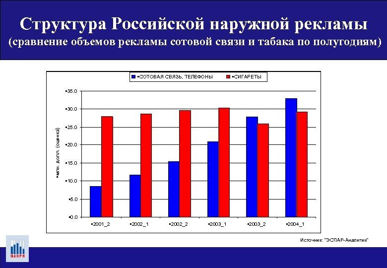Структура Российской наружной рекламы (сравнение объемов рекламы сотовой связи и табака по полугодиям) •