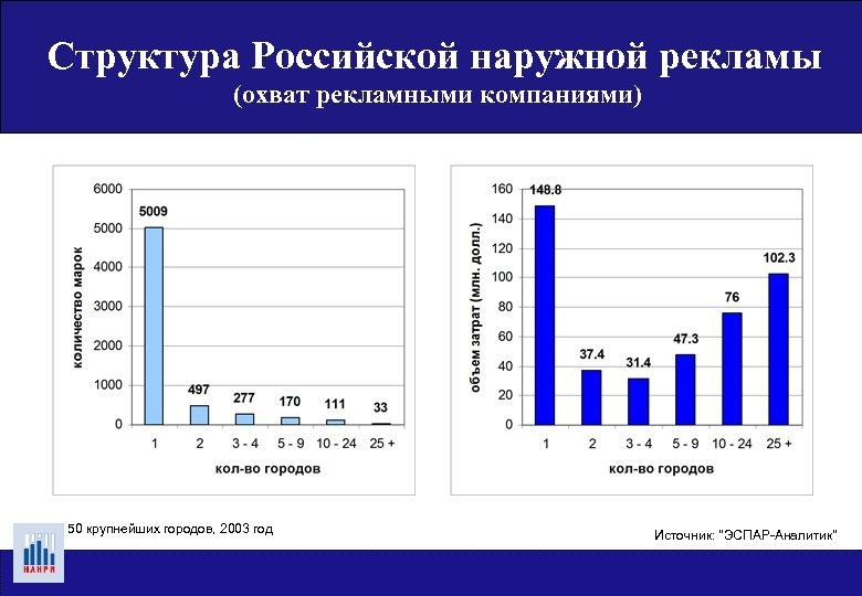 Структура Российской наружной рекламы (охват рекламными компаниями) Охват рынков рекламными кампаниями, 2003 гг. (50