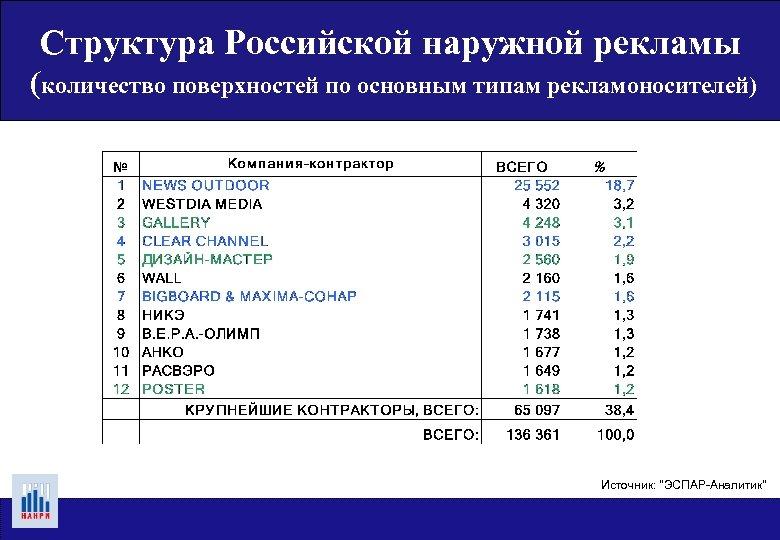 Структура Российской наружной рекламы (количество поверхностей по основным типам рекламоносителей) Источник: