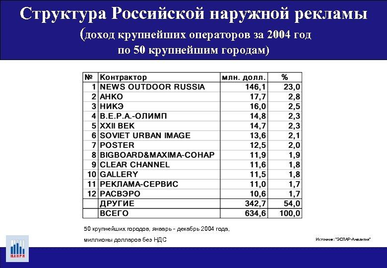 Структура Российской наружной рекламы (доход крупнейших операторов за 2004 год по 50 крупнейшим городам)