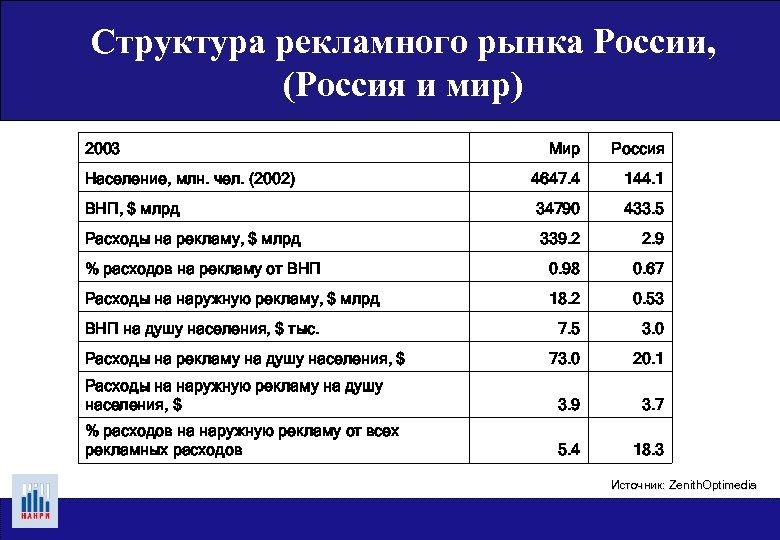 Структура рекламного рынка России, (Россия и мир) 2003 Мир Россия Население, млн. чел. (2002)