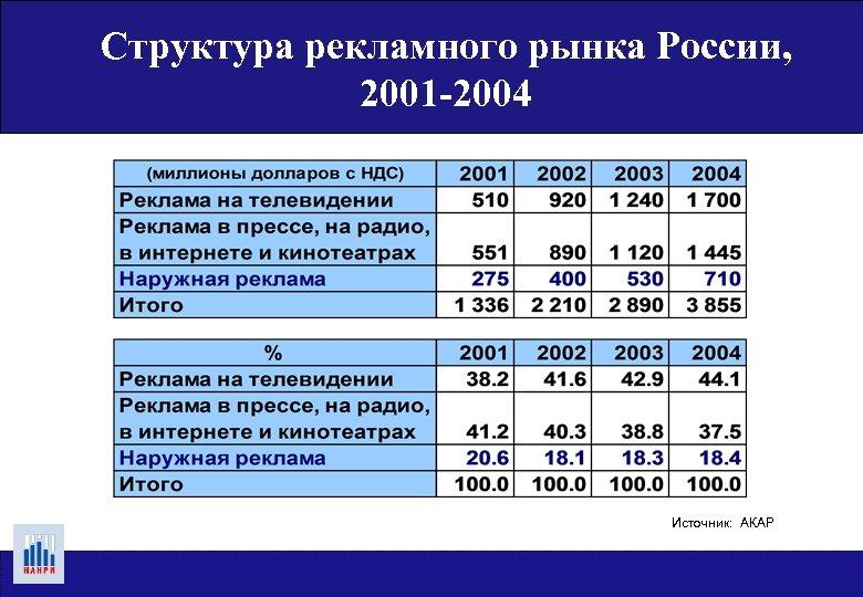 Структура рекламного рынка России, 2001 -2004 Источник: АКАР