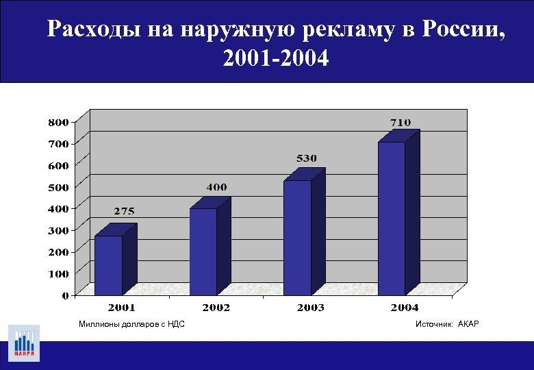 Расходы на наружную рекламу в России, 2001 -2004 Миллионы долларов с НДС Источник: АКАР